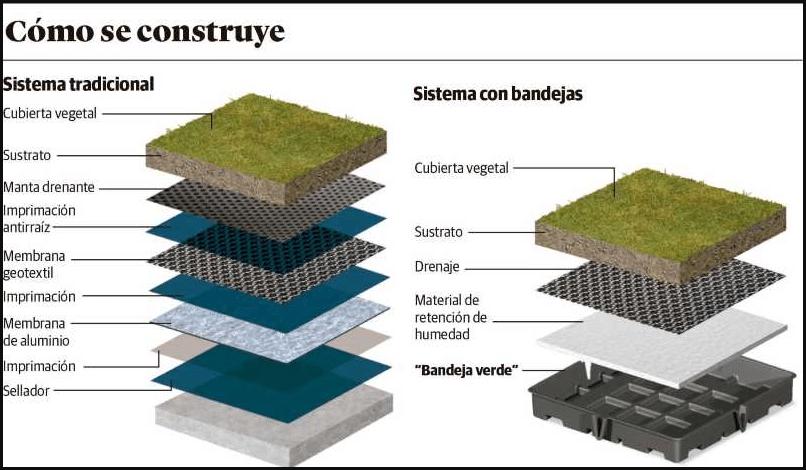 Como se construye un techo verde